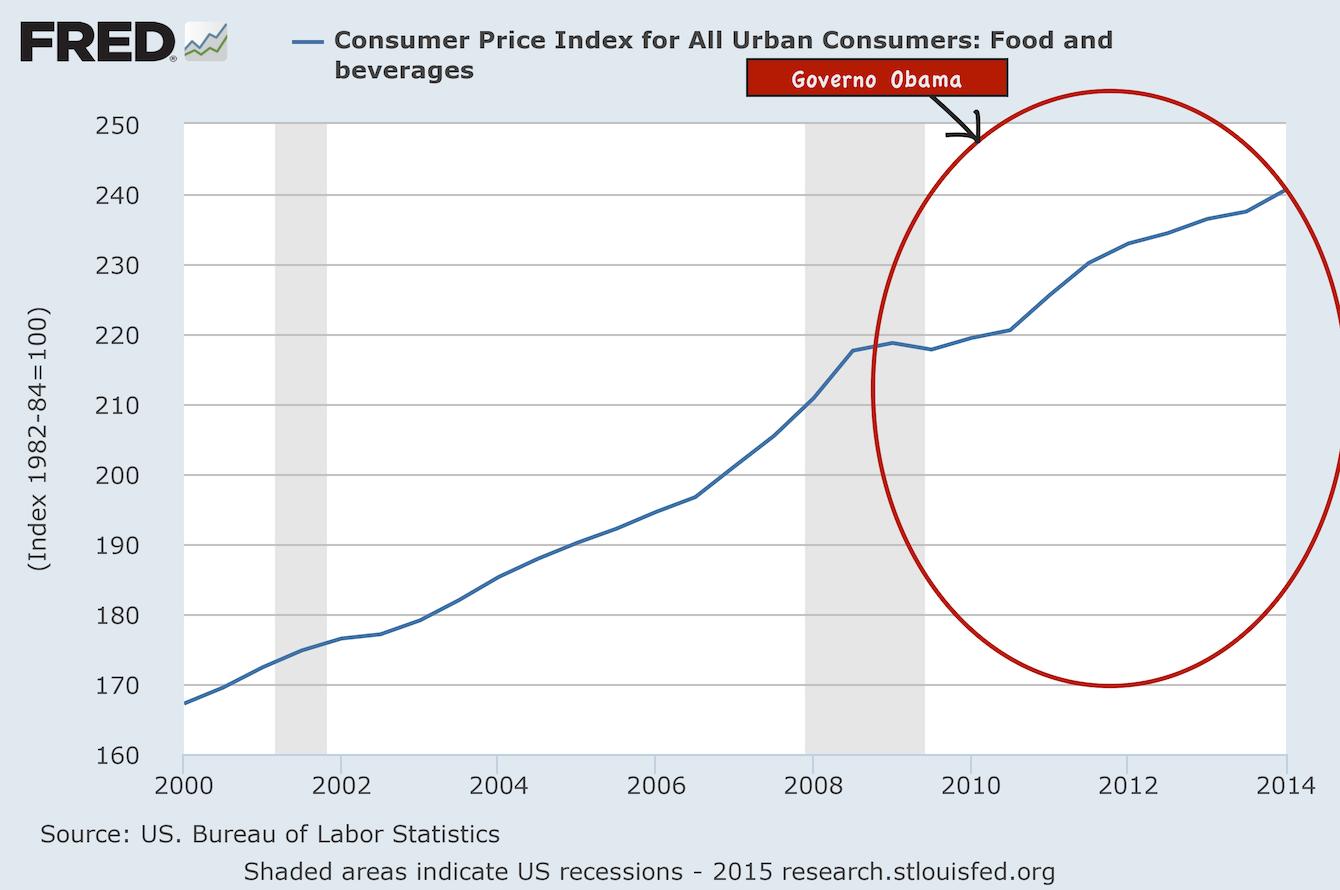 Presentation-Food-Inflation