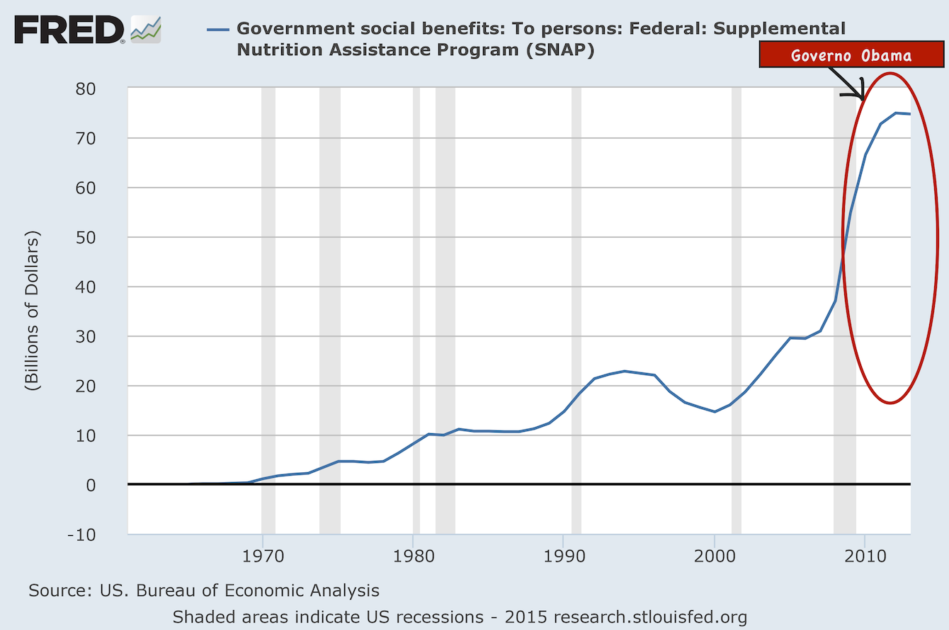 Presentation-Government-Spending-On-Food-Stamps