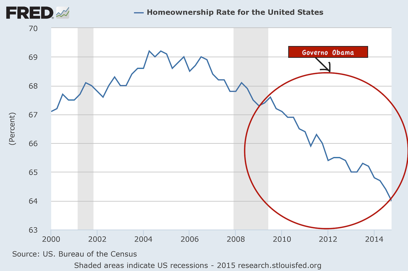Presentation-Homeownership-Rate